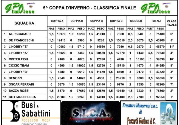 CLASS FINALE 5^ COPPA D'INVERNO