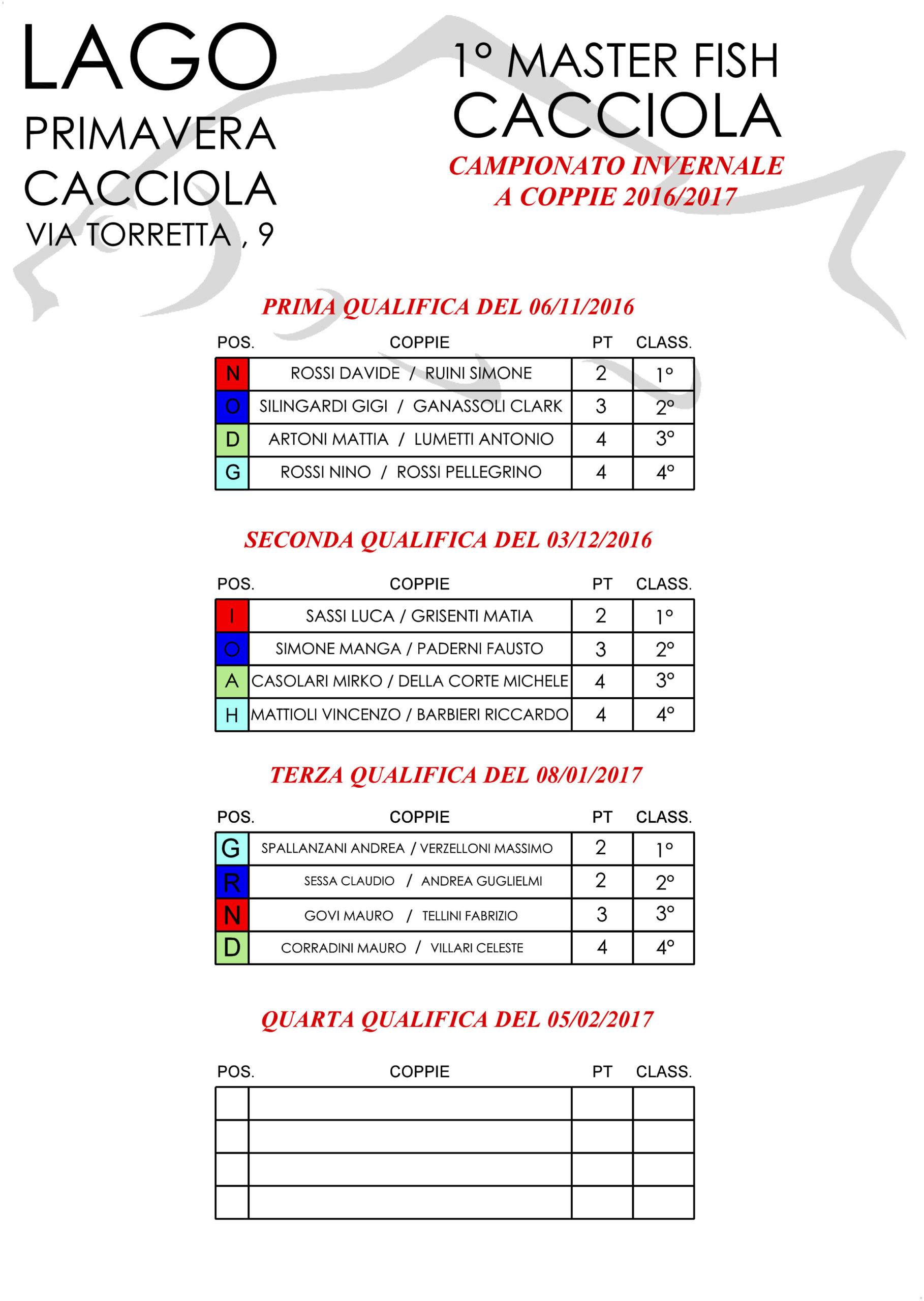 schema sorteggi campionato invernale coppie terza qualifica.dgn