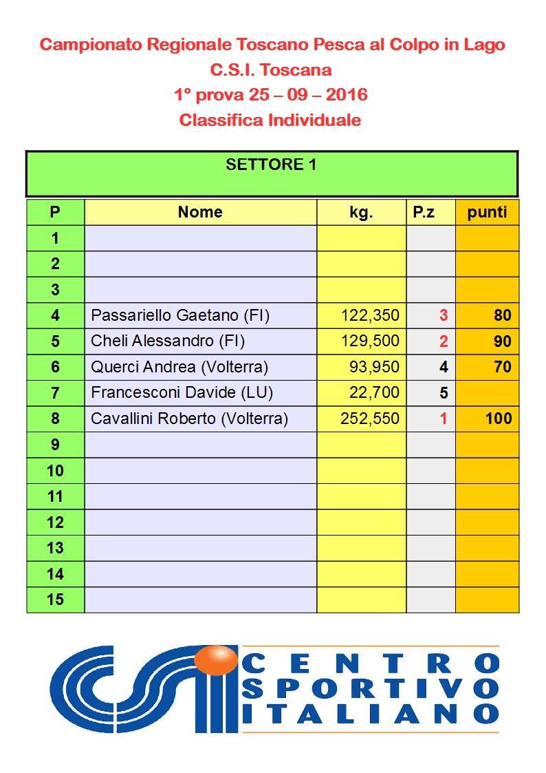 classifica-individuale-1a-prova-settore-1