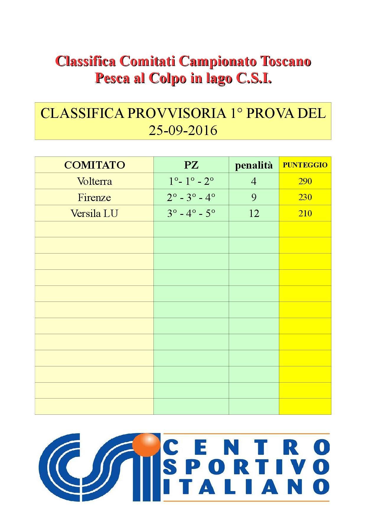 classifica-x-comitati-1a-prova
