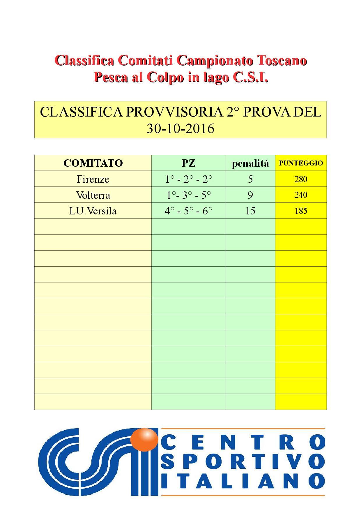 classifica-x-comitati-2a-prova
