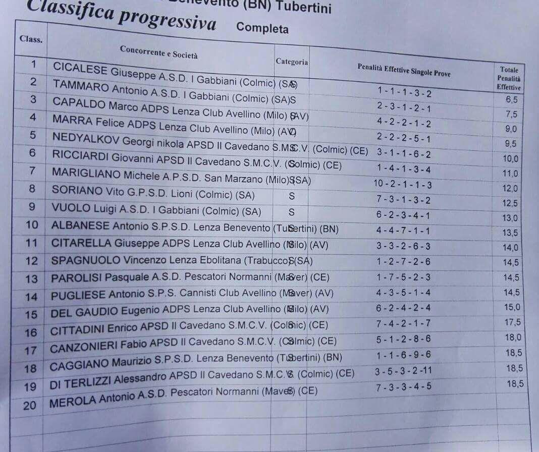 class-regionale-campania-ind
