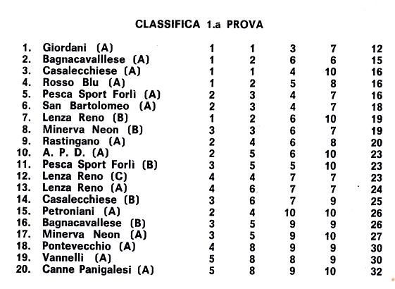 CASALECCHIESE ARTICOLI CLASSIFICA 1974
