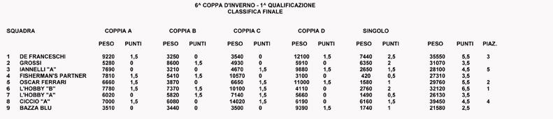 CLASSIFICA FINALE 6^ COPPA INVERNO 1^ QUALIFICAZIONE